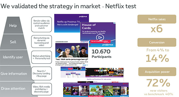 Proximus - We validated the strategy in market - Netflix test